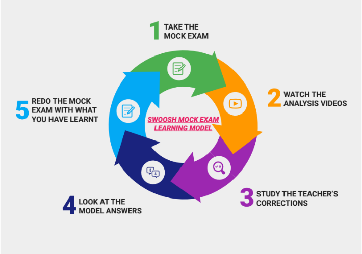 A graoh cycle of Swoosh English Mock Exam Learning Module